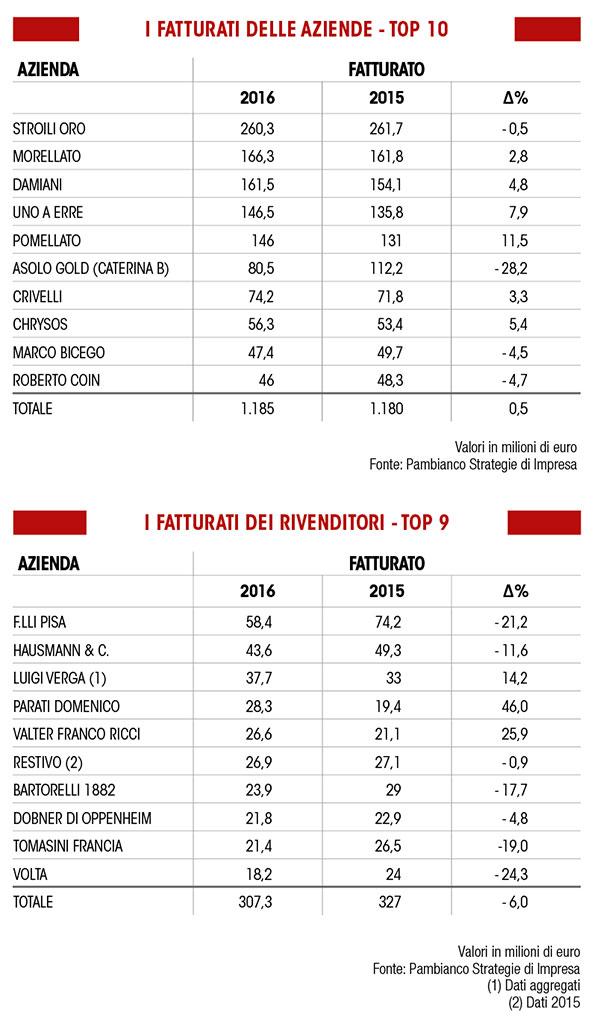 La tabella pubblicata da Pambianco