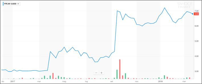 Un anno del titolo Fope in Borsa
