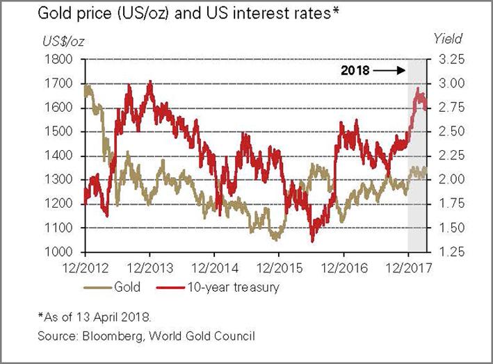 Il grafico mostra l'andamento del prezzo dell'oro rispetto ai titoli di Stato Usa (Treasury bond) a 10 anni. Quando i rendimenti (tassi di interesse) salgono l'oro tende a scendere. Ma non sempre è così