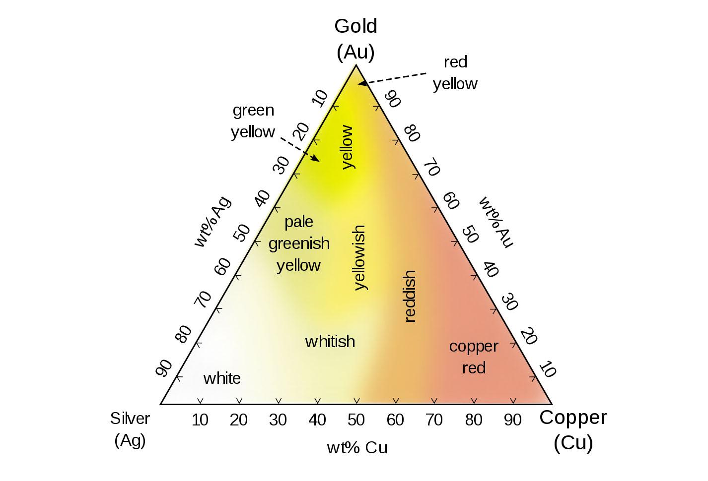 La composizione dei colori più comuni dell'oro