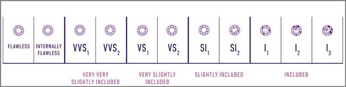 La scala della chiarezza secondo il Gia