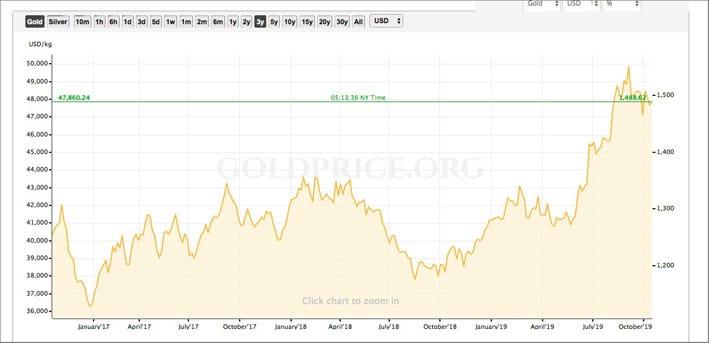 Il prezzo dell'oro negli ultimi tre anni