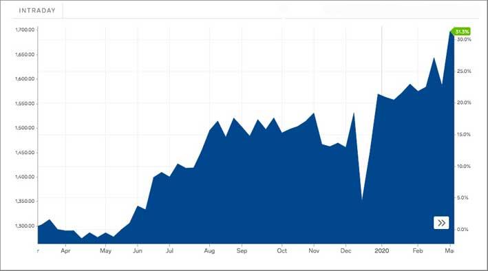 Prezzo dell'oro sul mercato all'ingrosso a marzo 2020